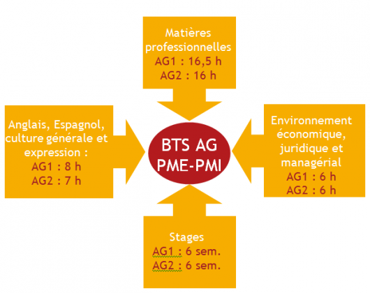 BTS ASSISTANT DE  GESTION PME-PMI A REFERENTIEL EUROPEEN