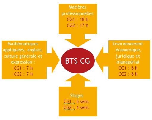 bts-comptabilite-gestion